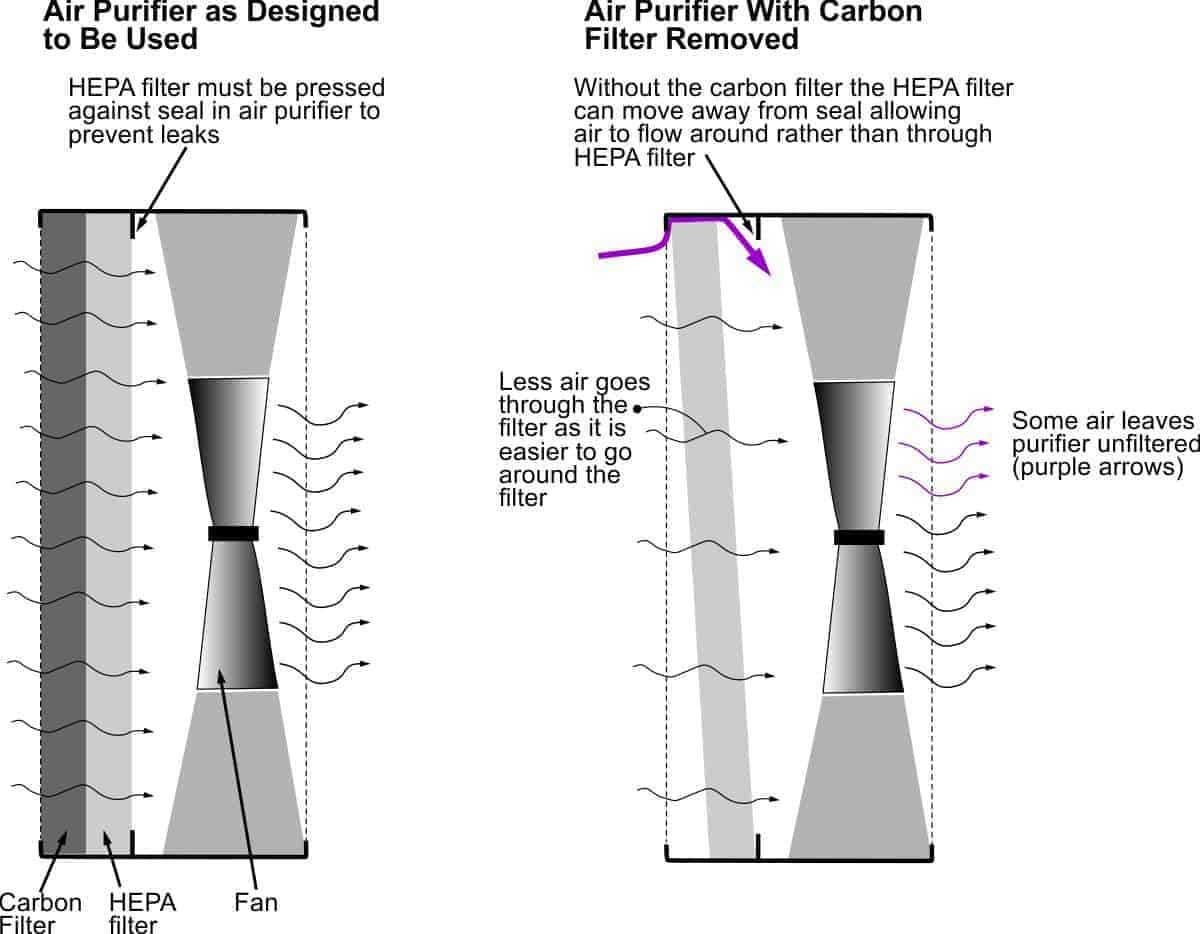 Diagram to illustrate that removing the carbon filter from many air purifiers can cause leakage of air around the HEPA filter