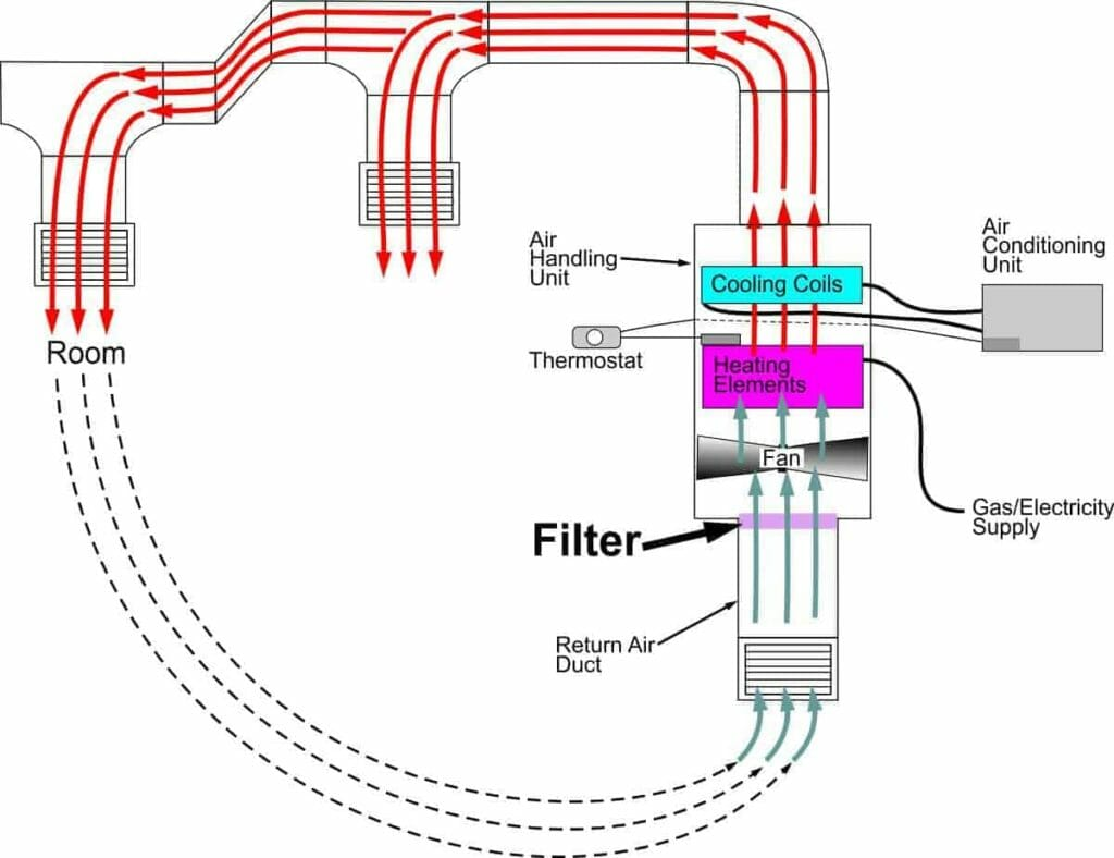 Diagram showing that the filter is positioned before the air handling unit containing the fan, heating elements and cooling coils.