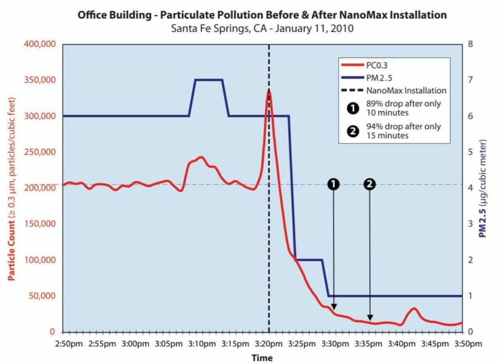 Graph of air pollution showing the decrease in pollution on installing a Nanomax filter. The most important from a health point of view is the PM2.5 (black line)