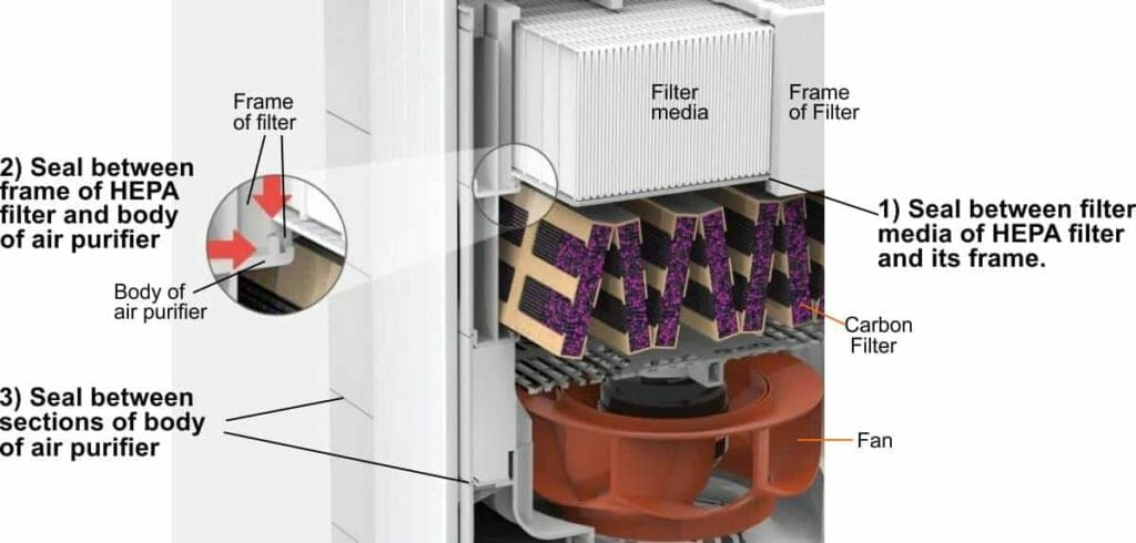 Illustration of sealing technology used in a high end air purifier.