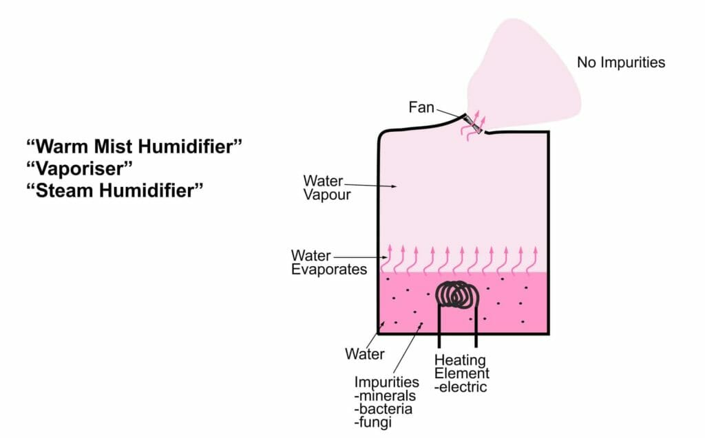 Schematic Diagram of a Warm Mist Humidifier