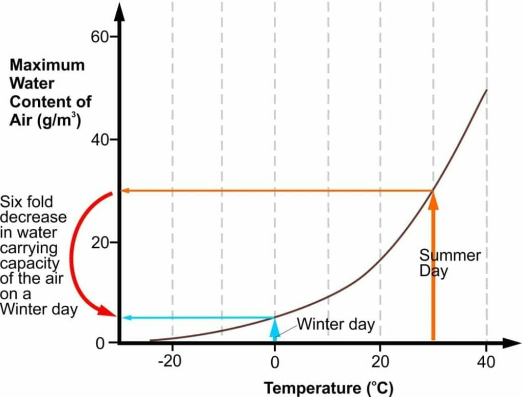 Graph showing the maximum water carrying capacity of air as a function of temperature